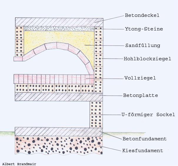 steinbackofen brandmair hof. Black Bedroom Furniture Sets. Home Design Ideas